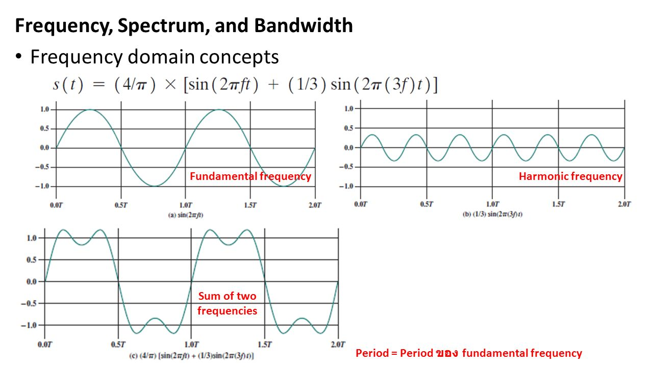 Frequency, Spectrum, and Bandwidth Frequency domain concepts Harmonic frequencyFundamental frequency Period = Period ของ fundamental frequency Sum of