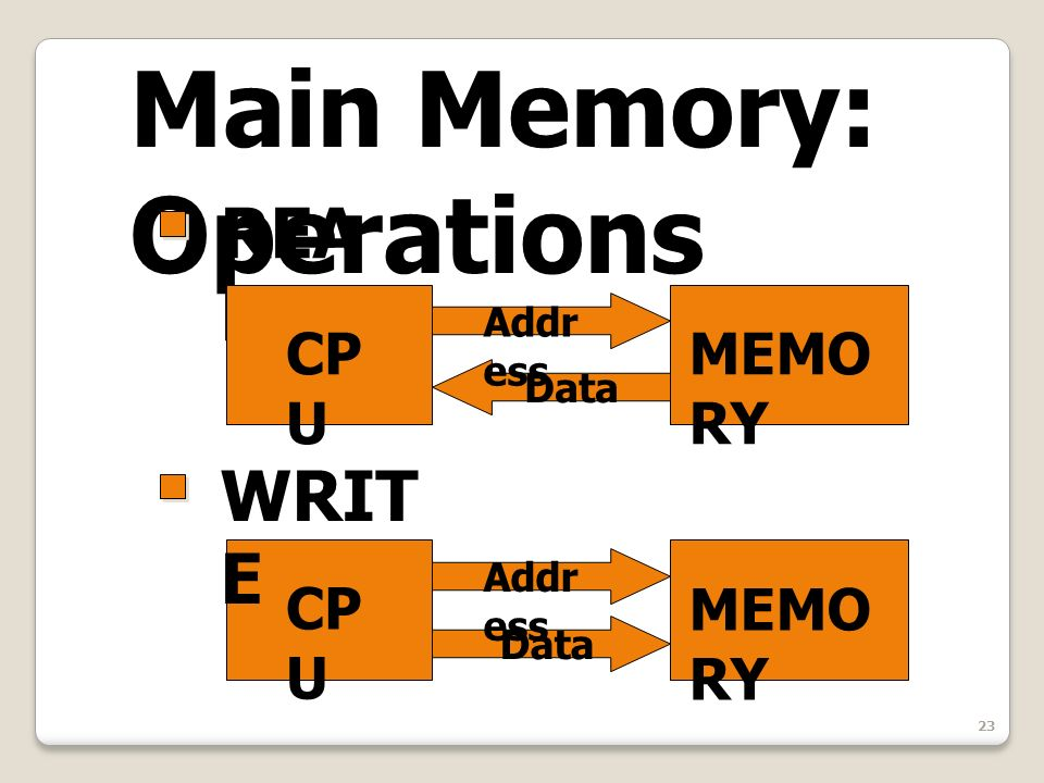 23 Main Memory: Operations REA D WRIT E CP U MEMO RY Addr ess Data Addr ess Data