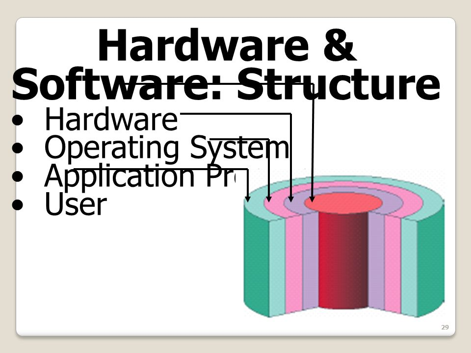 29 Hardware & Software: Structure Hardware Operating System Application Programs User