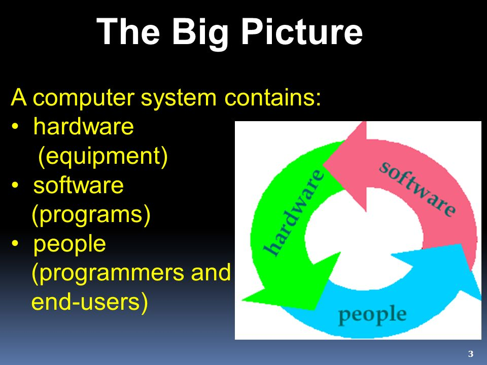 3 The Big Picture A computer system contains: hardware (equipment) software (programs) people (programmers and end-users)
