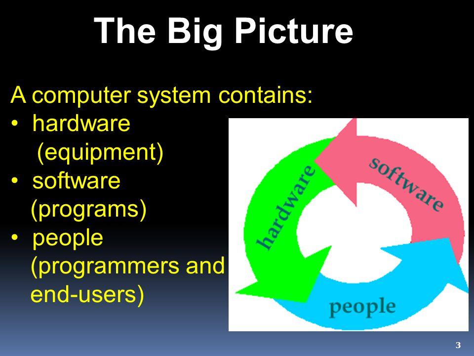 34 Software Organization Disk Drive Files Fold ers