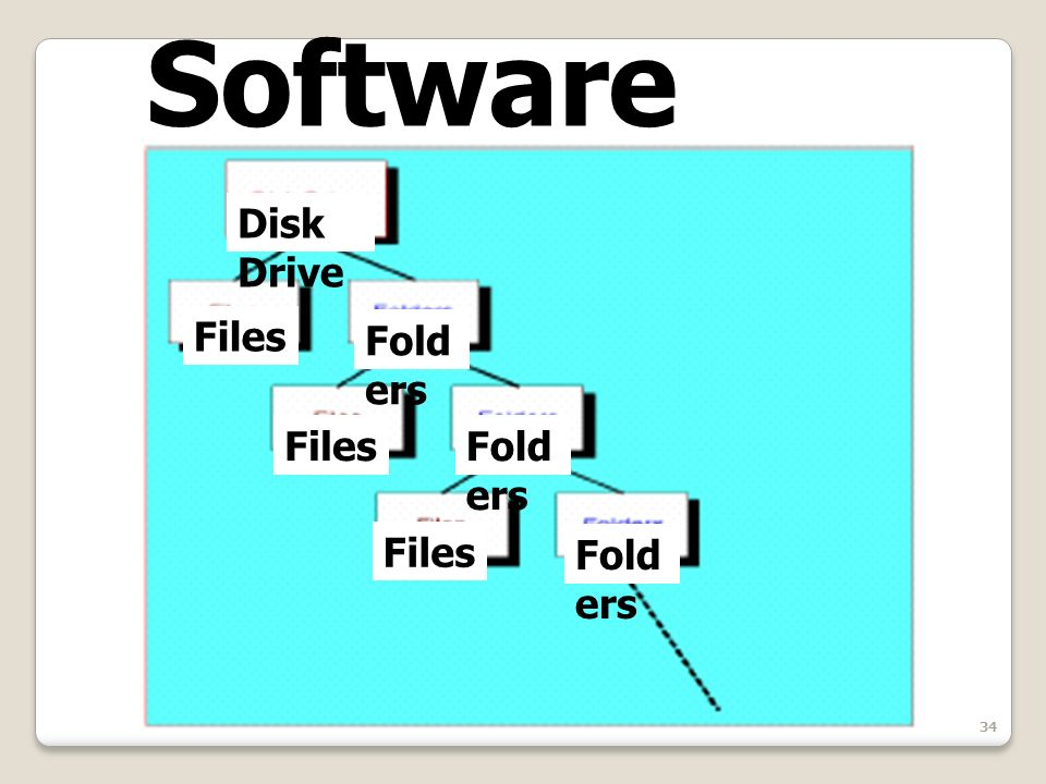 34 Software Organization Disk Drive Files Fold ers