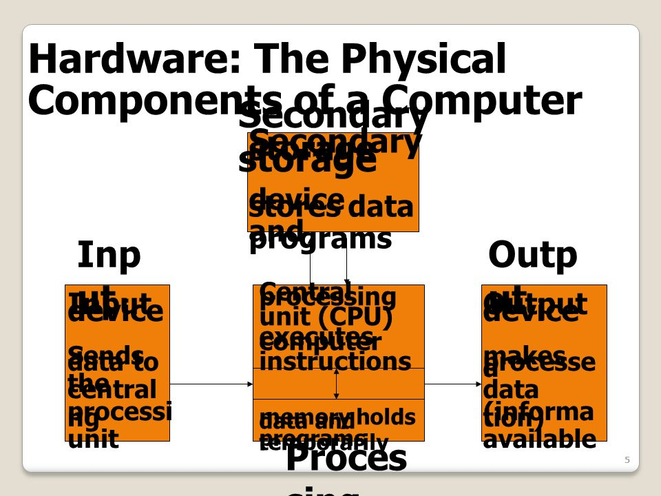 5 Hardware: The Physical Components of a Computer Secondary storage device stores data and programs Input device Sends data to the central processi ng unit Output device makes processe d data (informa tion) available Secondary storage Proces sing Inp ut Outp ut Central processing unit (CPU) executes computer instructions memory holds data and programs temporarily