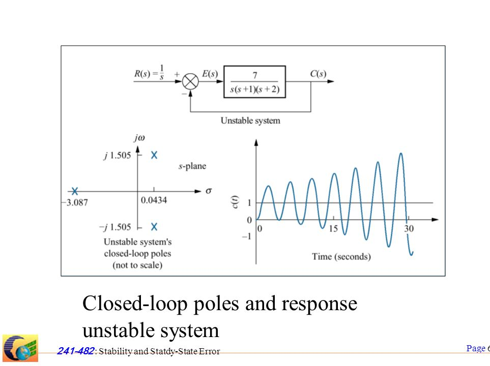 Page 6 241-482 : Stability and Statdy-State Error Closed-loop poles and response unstable system