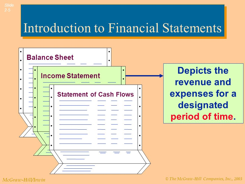 © The McGraw-Hill Companies, Inc., 2003 McGraw-Hill/Irwin Slide 2-5 Introduction to Financial Statements Depicts the revenue and expenses for a designated period of time.