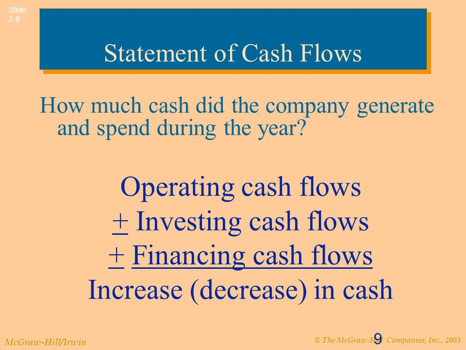 © The McGraw-Hill Companies, Inc., 2003 McGraw-Hill/Irwin Slide 2-10 Relationships Among Financial Statements Beginning of period End of period Balance Sheet Time Income Statement Statement of Cash Flows