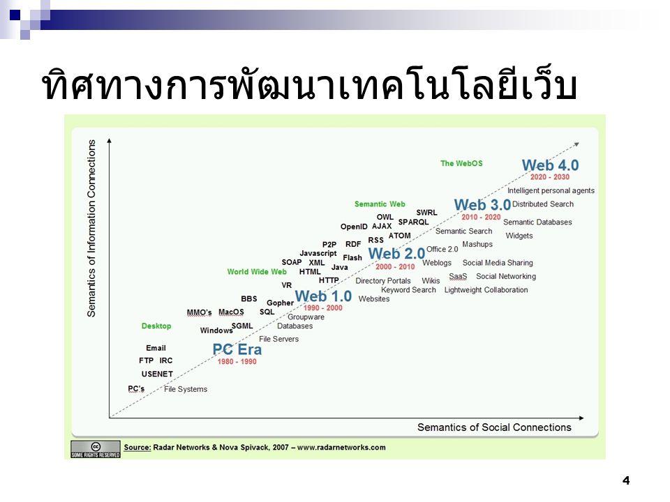 ทิศทางการพัฒนาเทคโนโลยีเว็บ 4