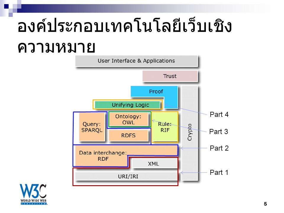 องค์ประกอบเทคโนโลยีเว็บเชิง ความหมาย 5 Part 1 Part 2 Part 3 Part 4
