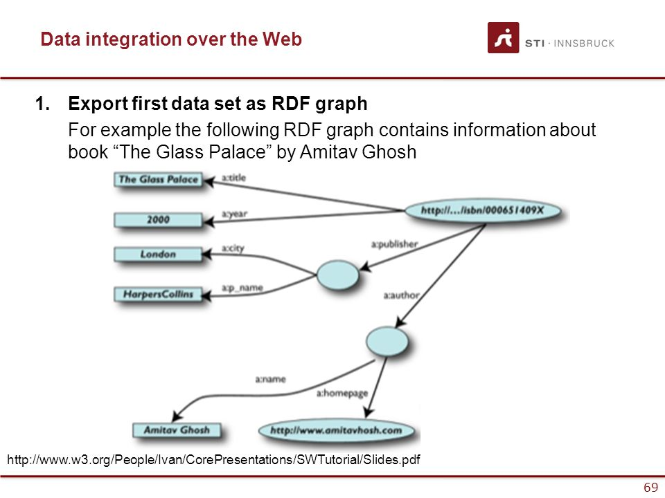 "69 Data integration over the Web 1.Export first data set as RDF graph For example the following RDF graph contains information about book ""The Glass P"