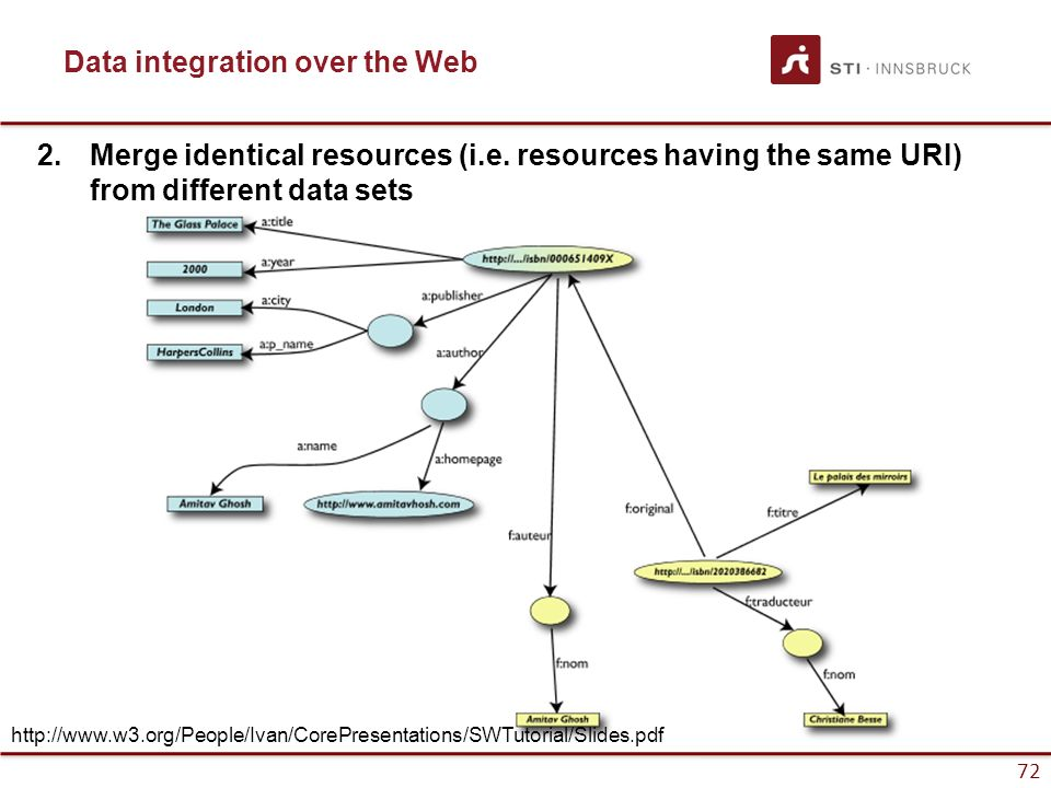 72 Data integration over the Web 2.Merge identical resources (i.e. resources having the same URI) from different data sets http://www.w3.org/People/Iv