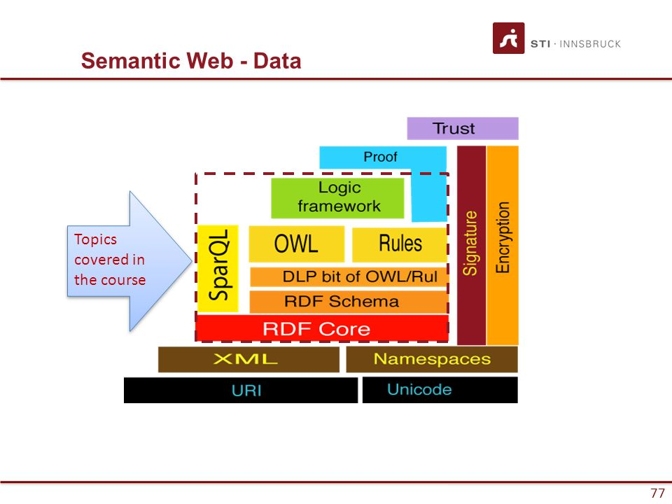 77 Semantic Web - Data Topics covered in the course