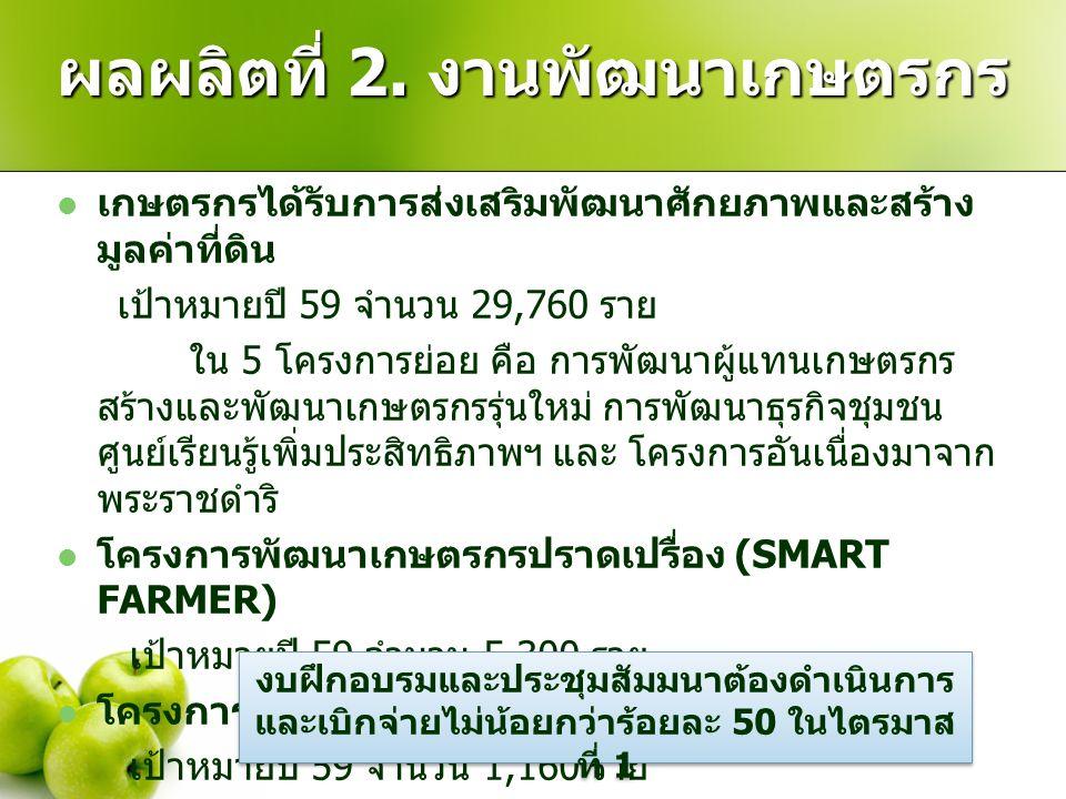 ผลผลิตที่ 2. งานพัฒนาเกษตรกร เกษตรกรได้รับการส่งเสริมพัฒนาศักยภาพและสร้าง มูลค่าที่ดิน เป้าหมายปี 59 จำนวน 29,760 ราย ใน 5 โครงการย่อย คือ การพัฒนาผู้