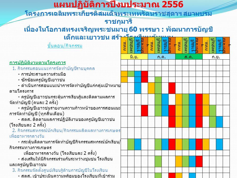 แผนปฏิบัติการปีงบประมาณ 2556 โครงการเฉลิมพระเกียรติสมเด็จพระเทพรัตนราชสุดาฯ สยามบรม ราชกุมารี เนื่องในโอกาสทรงเจริญพระชนมายุ 60 พรรษา : พัฒนาการบัญชี เด็กและเยาวชน สร้างโรงเรียนต้นแบบ ขั้นตอน / กิจกรรม กทม.