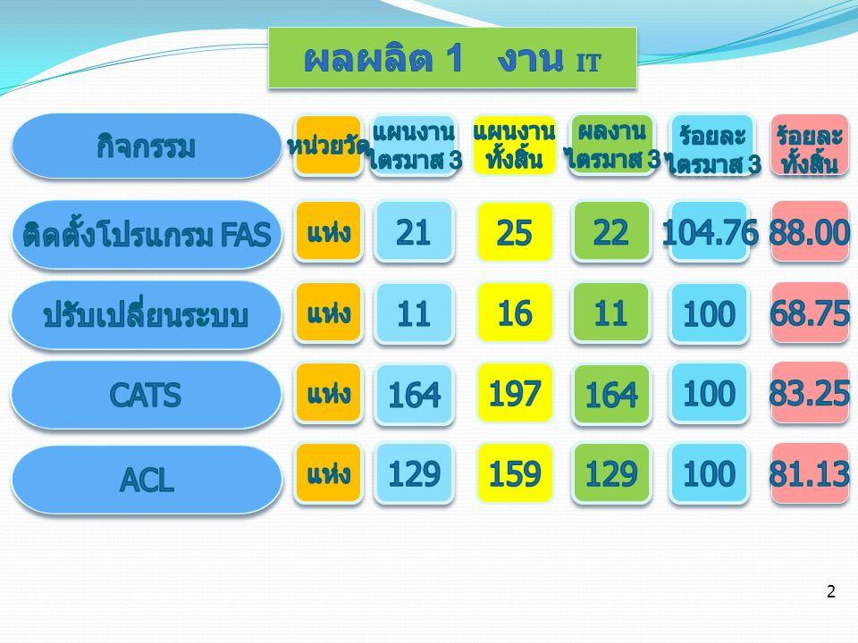 ผลผลิต 2 โครงการพัฒนาความรู้ สารสนเทศ ด้านการบัญชี (PC1) หน่วย วัด แผนง าน ไตร มาส 3 แผนง าน ทั้งสิ้น ผลงา น ไตร มาส 3 ร้อยละ ไตร มาส 3 ร้อย ละ ทั้งหม ด งานอบรม สารสนเทศ ( คณะกรรมการ ) 30 แห่ง 30 100 โครงการพัฒนาสหกรณ์ / กลุ่ม เกษตรกร ตั้งใหม่ (PC2) งานอบรม คณะกรรมการ งานสอนแนะการ ทำบัญชี แห่ง 7 77 7 7 7100 โครงการเสริมสร้างความ เข้มแข็งและ เป็นอิสระให้กับระบบสหกรณ์ (PC3) งานอบรมผู้ตรวจ สอบกิจการ ครั้ง 68 100 3