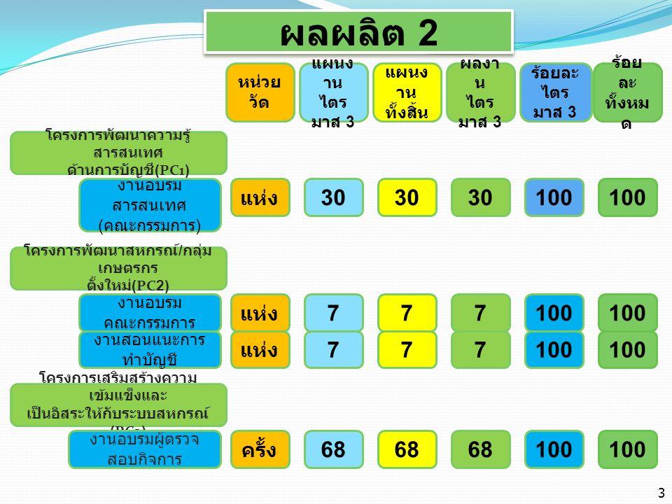 ผลผลิต 2 ( ต่อ ) โครงการพัฒนาศักยภาพการบริหารจัดการด้าน การเงินการบัญชีแก่สหกรณ์ และกลุ่มเกษตรกร ( ผู้จัดการ / ฝ่ายจัดการ )(PC4) หน่วย วัด แผนง าน ไตร มาส 3 แผนง าน ทั้งสิ้น ผลงา น ไตร มาส 3 ร้อยละ ไตร มาส 3 ร้อยละ ทั้งหม ด งานอบรมผู้จัดการ / ฝ่าย จัดการ โครงการพัฒนาประสิทธิภาพ การบริหารจัดการด้านการเงิน การ บัญชี (PC5) งานกำกับและแนะนำ การจัดทำบัญชีและงบ การเงิน โครงการ 3 ประสานเพื่อ พัฒนาสหกรณ์ (PC7) งานนิเทศเสริมสร้าง ความพร้อม เข้าร่วมประชุมเพื่อเตือน ภัยไตรมาส 32 ครั้ง แห่ง ครั้ง 100 399 32 91 32 534 แห่ง 123 100 399 100 91 100 74.