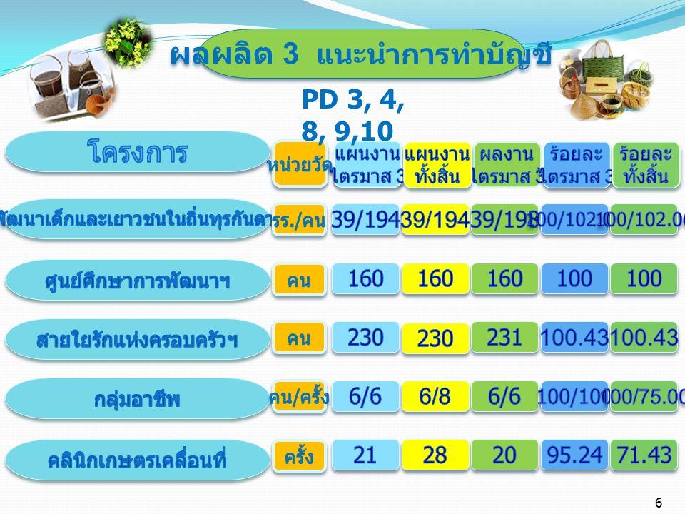 ผลผลิต 3 แนะนำการทำบัญชี PD 3, 4, 8, 9,10 6