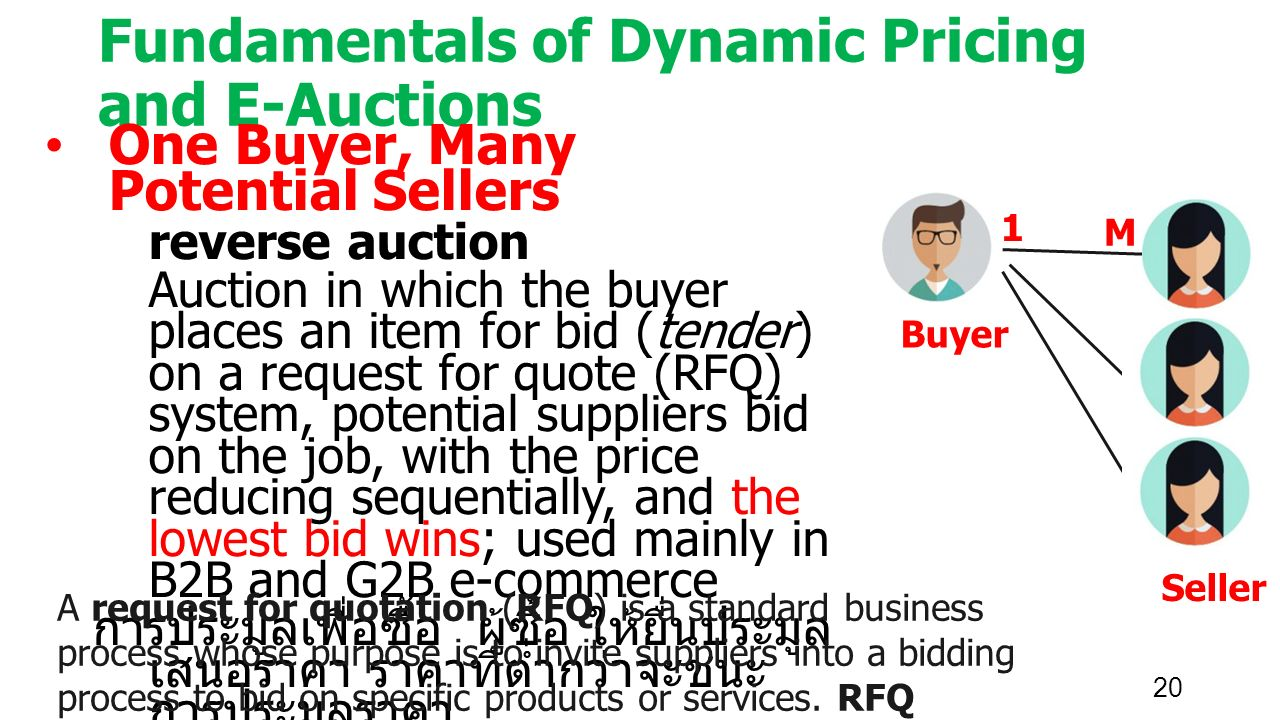 20 Fundamentals of Dynamic Pricing and E-Auctions One Buyer, Many Potential Sellers reverse auction Auction in which the buyer places an item for bid (tender) on a request for quote (RFQ) system, potential suppliers bid on the job, with the price reducing sequentially, and the lowest bid wins; used mainly in B2B and G2B e-commerce การประมูลเพื่อซื้อ ผู้ซื้อ ให้ยื่นประมูล เสนอราคา ราคาที่ต่ำกว่าจะชนะ การประมูลราคา Buyer Seller M 1 A request for quotation (RFQ) is a standard business process whose purpose is to invite suppliers into a bidding process to bid on specific products or services.
