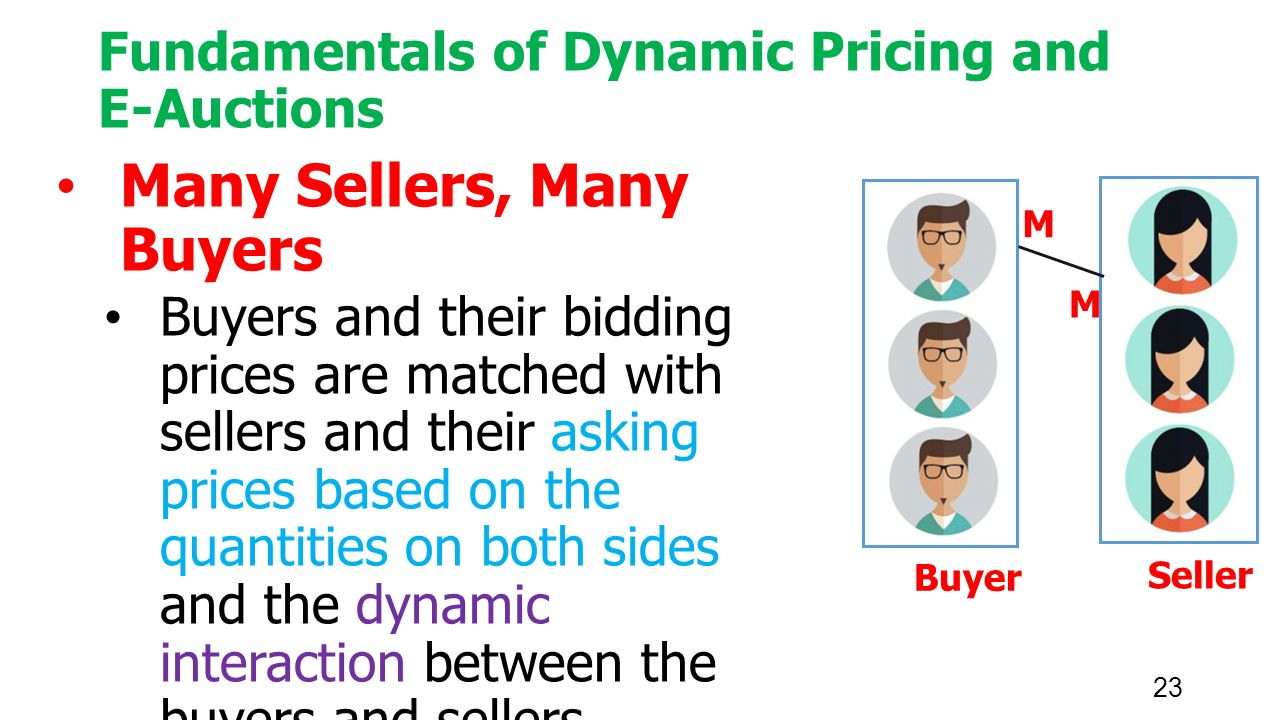 23 Fundamentals of Dynamic Pricing and E-Auctions Many Sellers, Many Buyers Buyers and their bidding prices are matched with sellers and their asking prices based on the quantities on both sides and the dynamic interaction between the buyers and sellers Buyer Seller M M