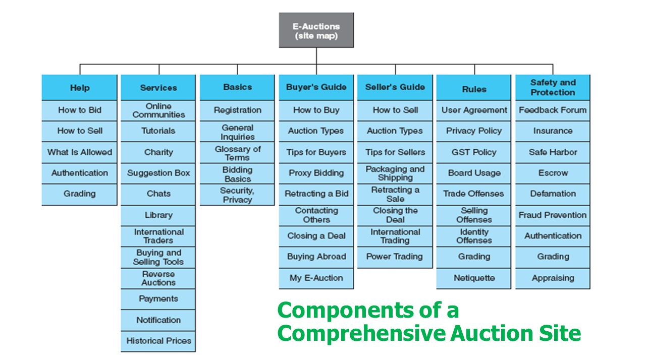 Components of a Comprehensive Auction Site