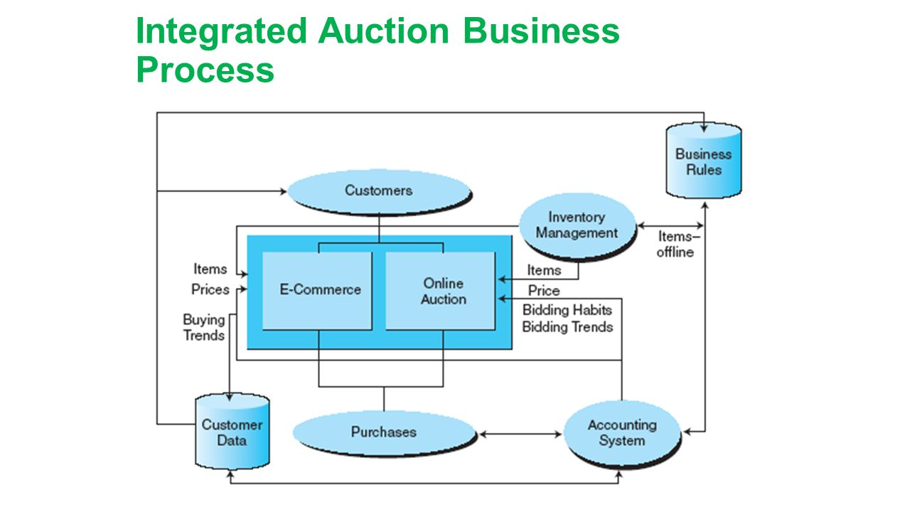 Integrated Auction Business Process