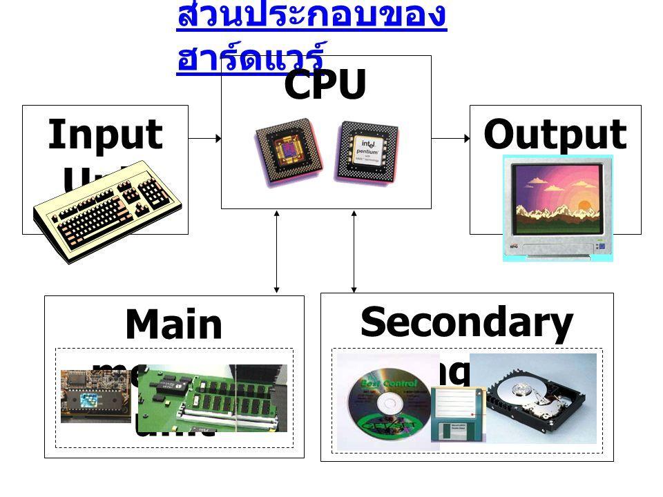 Main memory unit Secondary storage unit ส่วนประกอบของ ฮาร์ดแวร์ CPU Input Unit Output Unit