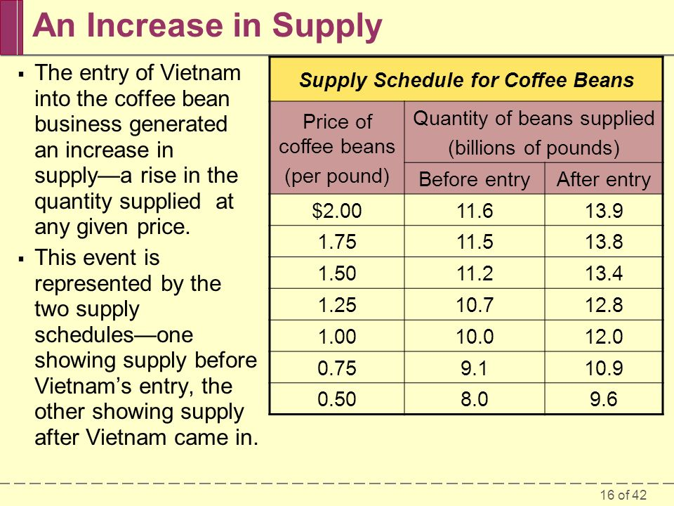 16 of 42 An Increase in Supply  The entry of Vietnam into the coffee bean business generated an increase in supply—a rise in the quantity supplied at any given price.