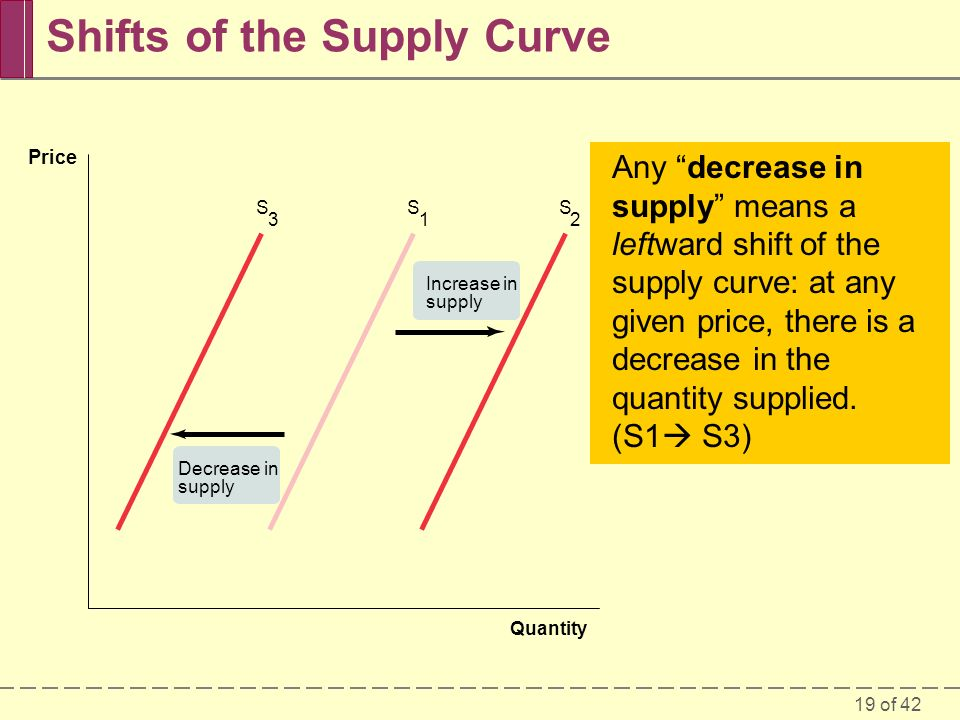 19 of 42 Any increase in supply means a rightward shift of the supply curve: at any given price, there is an increase in the quantity supplied.