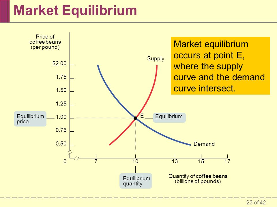 23 of 42 Market equilibrium occurs at point E, where the supply curve and the demand curve intersect.