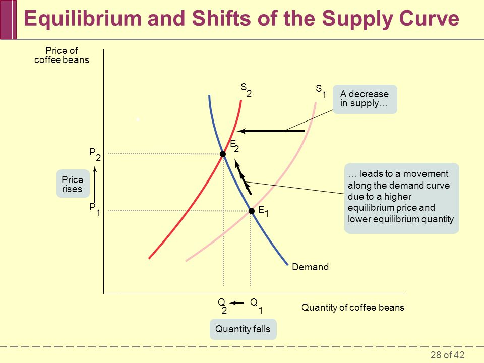 28 of 42 Equilibrium and Shifts of the Supply Curve P 2 P 1 Q 1 Q 2 Demand E 1 S 1 S 2 E 2 Price of coffee beans Quantity of coffee beans Price rises Quantity falls A decrease in supply… … leads to a movement along the demand curve due to a higher equilibrium price and lower equilibrium quantity