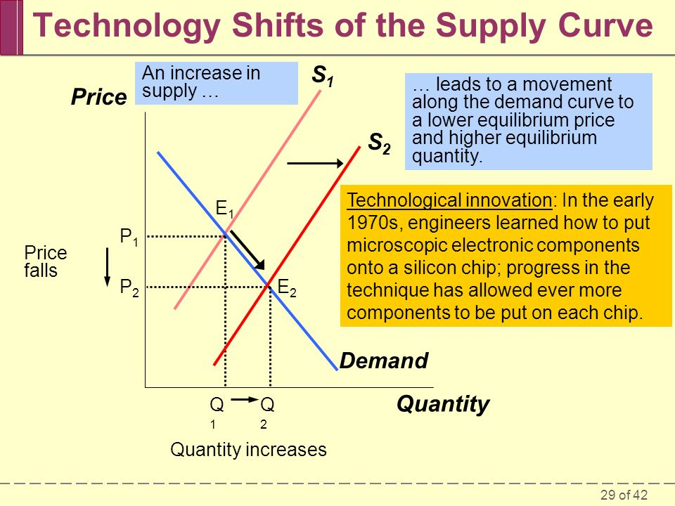 29 of 42 Technology Shifts of the Supply Curve Price Quantity S1S1 Demand E1E1 E2E2 An increase in supply … P2P2 P1P1 Q1Q1 Q2Q2 … leads to a movement along the demand curve to a lower equilibrium price and higher equilibrium quantity.