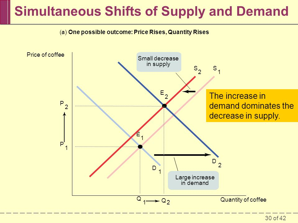 30 of 42 Simultaneous Shifts of Supply and Demand Two opposing forces determining the equilibrium quantity.