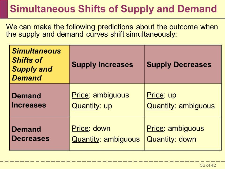 32 of 42 Simultaneous Shifts of Supply and Demand We can make the following predictions about the outcome when the supply and demand curves shift simultaneously: Simultaneous Shifts of Supply and Demand Supply IncreasesSupply Decreases Demand Increases Price: ambiguous Quantity: up Price: up Quantity: ambiguous Demand Decreases Price: down Quantity: ambiguous Price: ambiguous Quantity: down