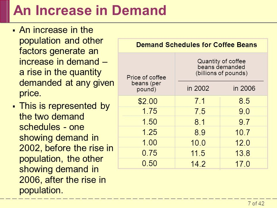 7 of 42 An Increase in Demand  An increase in the population and other factors generate an increase in demand – a rise in the quantity demanded at any given price.