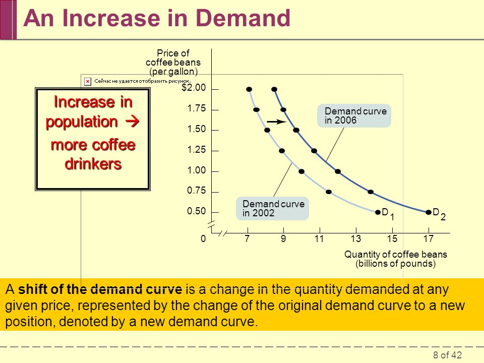 8 of 42 An Increase in Demand A shift of the demand curve is a change in the quantity demanded at any given price, represented by the change of the original demand curve to a new position, denoted by a new demand curve.