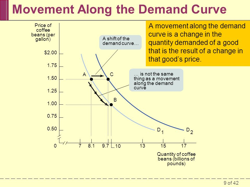 9 of 42 Movement Along the Demand Curve 78.19.70 10 151317 $2.00 1.75 1.50 1.25 1.00 0.75 0.50 D 1 D 2 AC B A shift of the demand curve… … is not the same thing as a movement along the demand curve Price of coffee beans (per gallon) Quantity of coffee beans (billions of pounds) A movement along the demand curve is a change in the quantity demanded of a good that is the result of a change in that good's price.