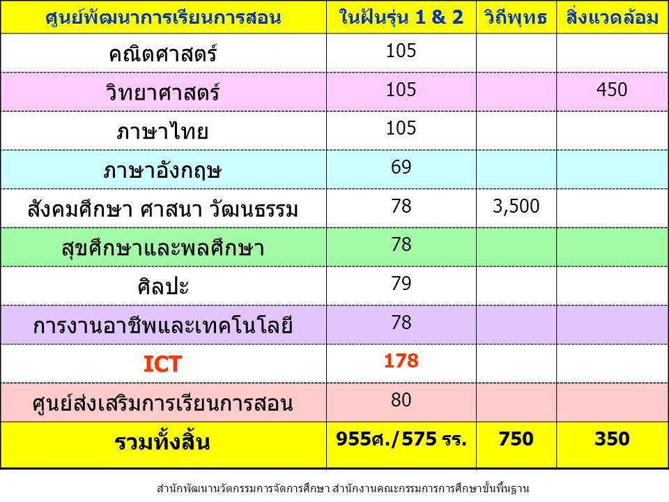 ศูนย์พัฒนาการเรียนการสอนในฝันรุ่น 1 & 2วิถีพุทธสิ่งแวดล้อม คณิตศาสตร์ 105 วิทยาศาสตร์ 105450 ภาษาไทย 105 ภาษาอังกฤษ 69 สังคมศึกษา ศาสนา วัฒนธรรม 783,5