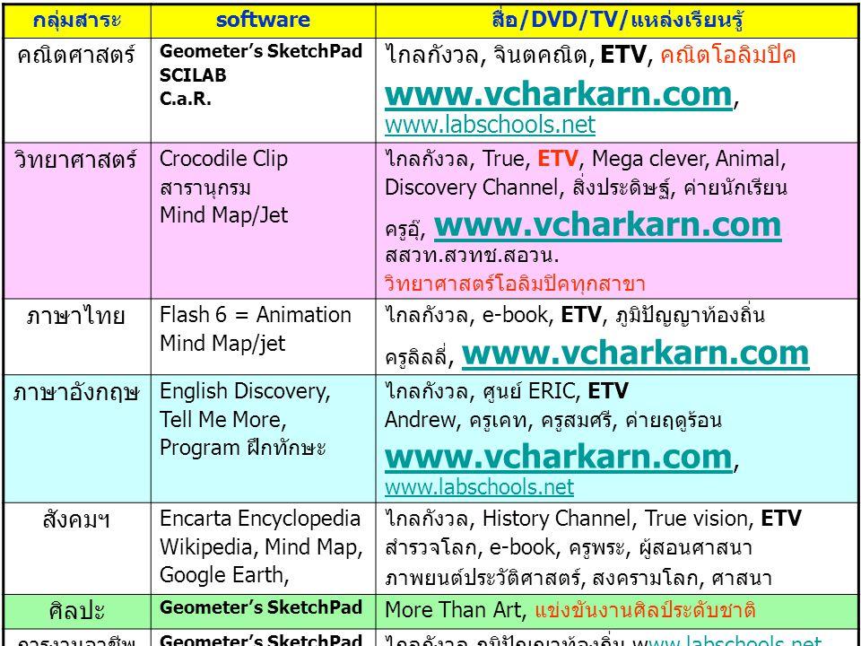 กลุ่มสาระsoftwareสื่อ/DVD/TV/แหล่งเรียนรู้ คณิตศาสตร์ Geometer's SketchPad SCILAB C.a.R. ไกลกังวล, จินตคณิต, ETV, คณิตโอลิมปิค www.vcharkarn.com www.v