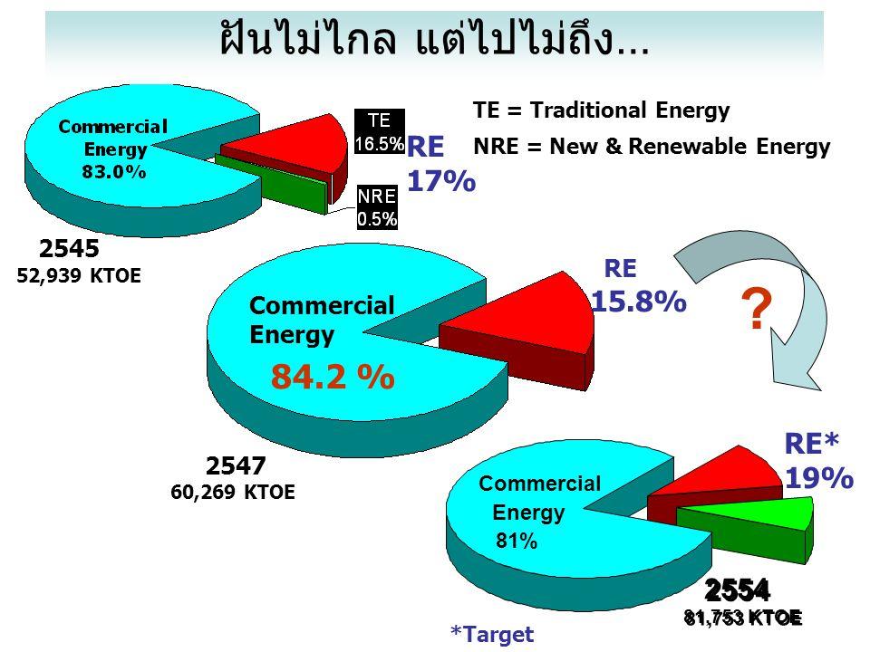 TE = Traditional Energy NRE = New & Renewable Energy 2554 81,753 KTOE ฝันไม่ไกล แต่ไปไม่ถึง… 52,939 KTOE 2545 2547 60,269 KTOE Commercial Energy 84.2