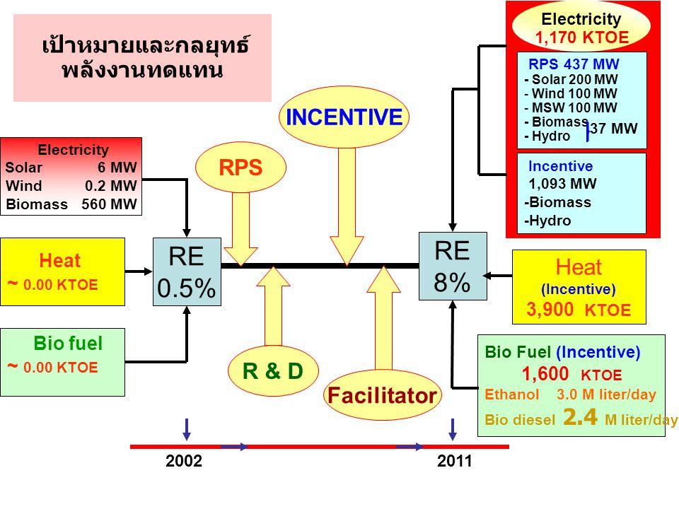 เป้าหมายและกลยุทธ์ พลังงานทดแทน RE 8% RE 0.5% Bio Fuel (Incentive) 1,600 KTOE Ethanol 3.0 M liter/day Bio diesel 2.4 M liter/day Heat ~ 0.00 KTOE Bio