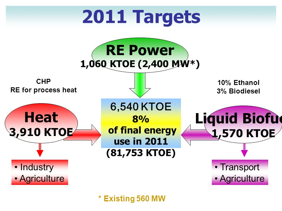 RE Power 1,060 KTOE (2,400 MW*) Liquid Biofuel 1,570 KTOE Heat 3,910 KTOE 6,540 KTOE 8% of final energy use in 2011 (81,753 KTOE) 2011 Targets * Existing 560 MW • Industry • Agriculture • Transport • Agriculture 10% Ethanol 3% Biodiesel CHP RE for process heat