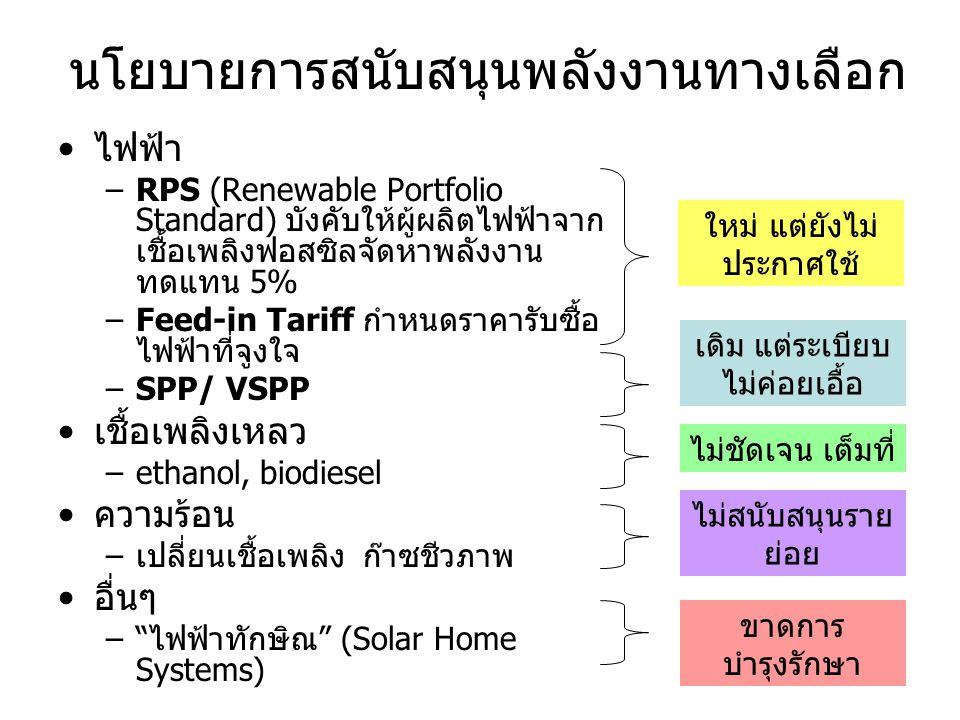 นโยบายการสนับสนุนพลังงานทางเลือก •ไฟฟ้า –RPS (Renewable Portfolio Standard) บังคับให้ผู้ผลิตไฟฟ้าจาก เชื้อเพลิงฟอสซิลจัดหาพลังงาน ทดแทน 5% –Feed-in Ta