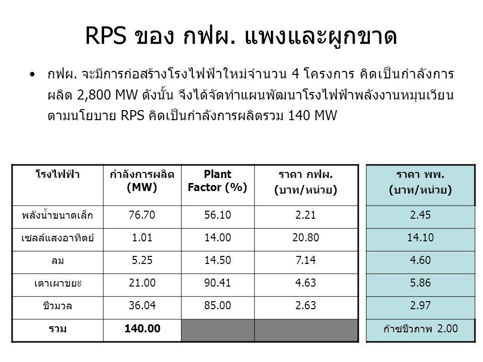 RPS ของ กฟผ. แพงและผูกขาด •กฟผ. จะมีการก่อสร้างโรงไฟฟ้าใหม่จำนวน 4 โครงการ คิดเป็นกำลังการ ผลิต 2,800 MW ดังนั้น จึงได้จัดทำแผนพัฒนาโรงไฟฟ้าพลังงานหมุ