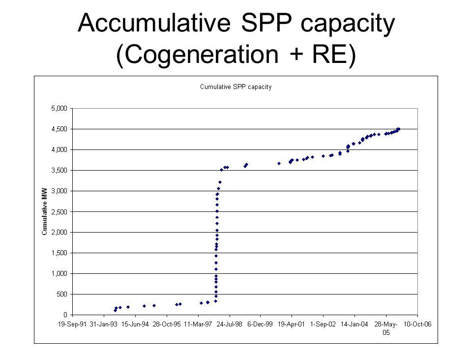 Accumulative SPP capacity (Cogeneration + RE)