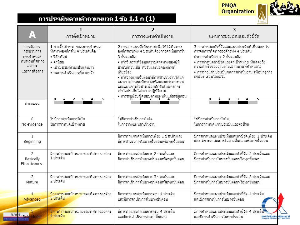 PMQA Organization HOW 7.1 การประเมินผลงานผู้บริหาร (3 ระดับ) 7.2 การนำผลประเมินไปปรับระบบการนำองค์กร การประเมินตามคำถามหมวด 1 ข้อ 1.1 ค (7) (7) คำถาม - ผู้บริหารของส่วนราชการในแต่ละระดับได้รับการประเมินผลงานอย่างไร (#) - ส่วนราชการนำผลจากการประเมินผลงานของผู้บริหารไปปรับปรุงระบบการนำองค์กร ของผู้บริหารทุกระดับอย่างไร