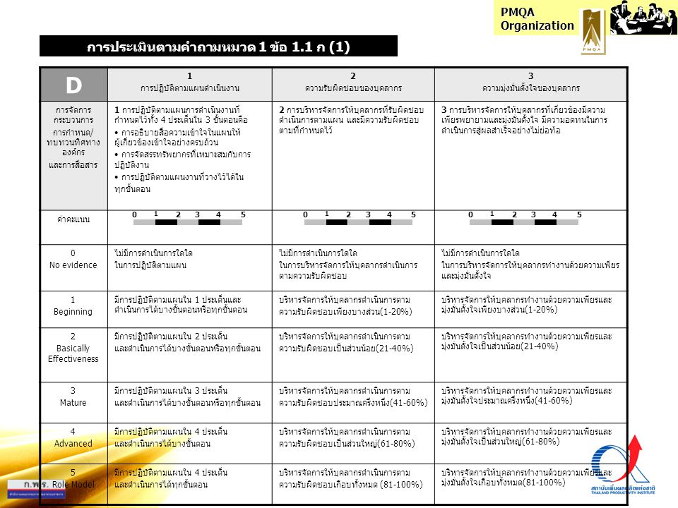 PMQA Organization A 1 การตั้งเป้าหมาย 2 การวางแผนดำเนินงาน 3 แผนการประเมินและตัวชี้วัด การจัดการ กระบวนการ การประเมินผลงาน ผู้บริหาร (3 ระดับ) และการนำผลประเมิน ไปปรับระบบ การนำองค์กร 1 การตั้งเป้าหมายของการประเมินผลงาน ผู้บริหารและการใช้ประโยชน์จากผลประเมิน ไปปรับระบบการนำองค์กร มี 2 ประเด็น คือ • ประเมินผู้บริหาร 3 ระดับ • นำผลประเมินไปปรับระบบการนำองค์กร 2 การวางแผนที่เป็นระบบเพื่อการประเมินผลงานผู้บริหาร และการใช้ประโยชน์จากผลประเมินไปปรับระบบการนำ องค์กร ใน 3 ขั้นตอนคือ • การวิเคราะห์ข้อมูลความคาดหวังของผู้มีส่วนได้ส่วนเสีย ทั้งในและนอกองค์กรที่เกี่ยวข้อง • การวางแผนขั้นตอนวิธีการดำเนินงาน ได้แก่ แผนการ ใช้ประโยชน์จากผลประเมินไปปรับระบบการนำองค์กร • การระบุผู้รับผิดชอบตามแผนในแต่ละขั้นตอน 3 การกำหนดตัวชี้วัดและแผนประเมินที่เป็นระบบในการ ประเมินผลงานผู้บริหารและการใช้ประโยชน์จากผลประเมินไป ปรับระบบการนำองค์กร ใน 2 ขั้นตอนคือ • การกำหนดตัวชี้วัดและค่าเป้าหมาย ที่แสดงถึงความสำเร็จ ของงานตามเป้าหมายที่กำหนดไว้ • การวางแผนประเมินผลการดำเนินงาน เพื่อนำสู่การสรุป บทเรียนได้ต่อไป ค่าคะแนน 0 No evidence ไม่มีการดำเนินการใดใด ในการกำหนดเป้าหมาย ไม่มีการดำเนินการใดใด ในการวางแผนดำเนินงาน ไม่มีการดำเนินการใดใด ในการกำหนดแผนประเมินและตัวชี้วัด 1 Beginning มีการกำหนดเป้าหมาย ของการประเมินผล งานผู้บริหารและการใช้ประโยชน์จากผล ประเมินไปปรับระบบการนำองค์กรครอบคลุม 20% ของประเด็นที่กำหนด มีการทำแผนดำเนินการในการประเมินผลงานผู้บริหารและ การใช้ประโยชน์จากผลประเมินไปปรับระบบการนำองค์กร ครอบคลุม 20% ของขั้นตอนที่กำหนด มีการกำหนดแผนประเมินและตัวชี้วัดในการประเมินผลงาน ผู้บริหารและการใช้ประโยชน์จากผลประเมินไปปรับระบบ การนำองค์กรครอบคลุม 20% ของขั้นตอนที่กำหนด 2 Basically Effectiveness มีการกำหนดเป้าหมาย ของการประเมินผล งานผู้บริหารและการใช้ประโยชน์จากผล ประเมินไปปรับระบบการนำองค์กรครอบคลุม 40% ของประเด็นที่กำหนด มีการทำแผนดำเนินการในการประเมินผลงานผู้บริหารและ การใช้ประโยชน์จากผลประเมินไปปรับระบบการนำองค์กร ครอบคลุม 40% ของขั้นตอนที่กำหนด มีการกำหนดแผนประเมินและตัวชี้วัดในการประเมินผลงาน ผู้บริหารและการใช้ประโยชน์จากผลประเมินไปปรับระบบ การนำองค์กรครอบคลุม 40% ของขั้นตอนที่กำหนด 3 Matu