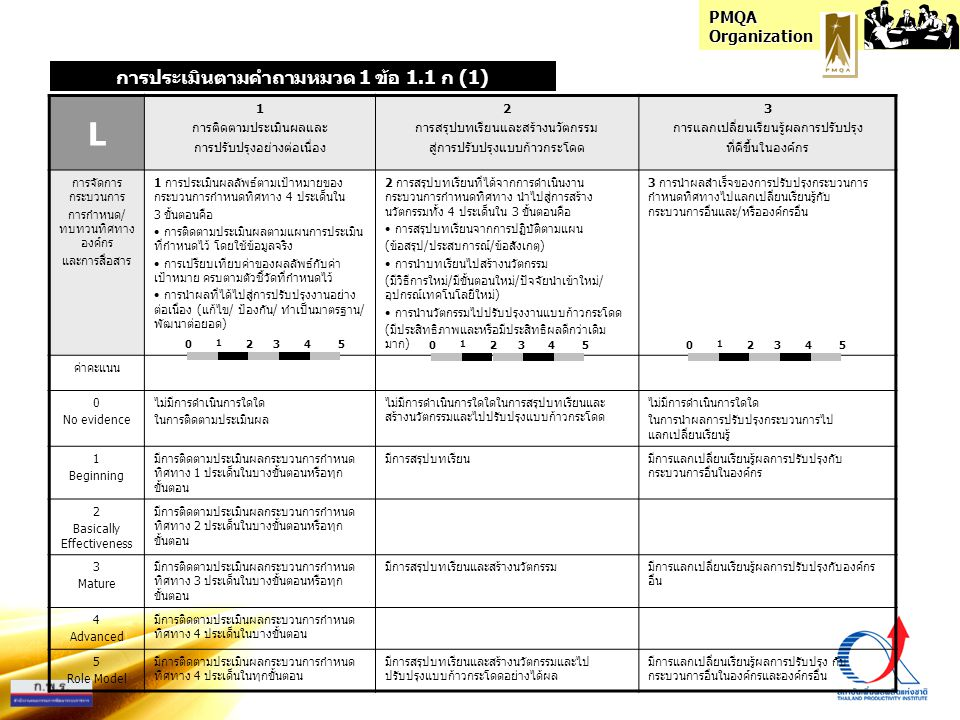 PMQA Organization I 1 ความสอดคล้องของระบบจัดการ (เป้า-แผน-ปฏิบัติ-วัด-ปรับ) 2 การใช้ระบบตัววัด การประเมิน การปรับปรุง ที่สอดคล้องกับกระบวนการอื่น 3 การมีแนวทางที่มุ่งสู่ผลสำเร็จตามความ ต้องการและเป้าหมายองค์กร การจัดการ กระบวนการ การกำหนด/ ทบทวนทิศทาง องค์กร และการ สื่อสาร 1 กระบวนการกำหนดทิศทางมีความสอดคล้อง กัน 4 ประเด็นใน 5 ขั้นตอน ได้แก่ • กำหนดเป้าหมาย • กำหนดแผนงาน(วิธีการ) • การปฏิบัติตามแผนงาน • การวัดประเมินผลลัพธ์ • การเรียนรู้สู่การปรับปรุง 2 การบูรณาการกระบวนการกำหนดทิศทางทั้ง 3 ระบบคือ • ระบบตัววัด • ระบบประเมิน • ระบบปรับปรุง ที่สอดคล้องและช่วยเสริมการทำงานให้กับ กระบวนการอื่นที่เกี่ยวข้อง 3 การมีแนวทางดำเนินงานหรือจัดการ กระบวนการกำหนดทิศทาง ที่มุ่งสู่ผลสำเร็จ ตามความต้องการและเป้าหมายขององค์กร ค่าคะแนน 0 No evidence ไม่มีความสอดคล้องกัน ในกระบวนการกำหนด ทิศทาง ไม่มีการบูรณาการทั้ง 3 ระบบของกระบวนการ กำหนดทิศทางที่สอดคล้องและช่วยเสริมการ ทำงานให้กับกระบวนการอื่นที่เกี่ยวข้อง ไม่มีการจัดการกระบวนการกำหนดทิศทางที่มุ่ง สู่ผลสำเร็จตามเป้าหมายขององค์กร 1 Beginning กระบวนการกำหนดทิศทาง 1-3 ประเด็น มีความสอดคล้องที่ดีระหว่างกันใน 2 ขั้นตอน มีการบูรณาการ 1 ระบบ ที่สอดคล้องและช่วย เสริมการทำงานให้กับกระบวนการอื่นที่เกี่ยวข้อง มีการจัดการกระบวนการกำหนดทิศทาง บาง ประเด็น ที่มุ่งผลสำเร็จตามเป้าหมายองค์กร โดยตรง 2 Basically Effectiveness กระบวนการกำหนดทิศทาง 1-3 ประเด็น มีความสอดคล้องที่ดีระหว่างกันใน 3 ขั้นตอน 3 Mature กระบวนการกำหนดทิศทาง 1-3 ประเด็น มีความสอดคล้องที่ดีระหว่างกันใน 4 ขั้นตอน มีการบูรณาการ 2 ระบบ ที่สอดคล้องและช่วย เสริมการทำงานให้กับกระบวนการอื่นที่เกี่ยวข้อง มีการจัดการกระบวนการกำหนดทิศทาง ในประเด็น ส่วนใหญ่ที่มุ่งผลสำเร็จตาม เป้าหมายองค์กรโดยตรง 4 Advanced กระบวนการกำหนดทิศทาง 1-3 ประเด็น มีความสอดคล้องที่ดีระหว่างกันใน 5 ขั้นตอน 5 Role Model กระบวนการกำหนดทิศทาง 4 ประเด็น มีความสอดคล้องที่ดีระหว่างกันใน 5 ขั้นตอน มีการบูรณาการ 3 ระบบ ที่สอดคล้องและช่วย เสริมการทำงานให้กับกระบวนการอื่นที่เกี่ยวข้อง มีการจัดการกระบวนการกำหนดทิศทาง ครบทุกประเด็นที่มุ่งผลสำเร็จตามเป้าหมาย องค์กรโดยตรง 0 1 23450 1 23450 1 2345 การประเมินตามคำถามหมวด 1 ข้อ 1.1 ก (1