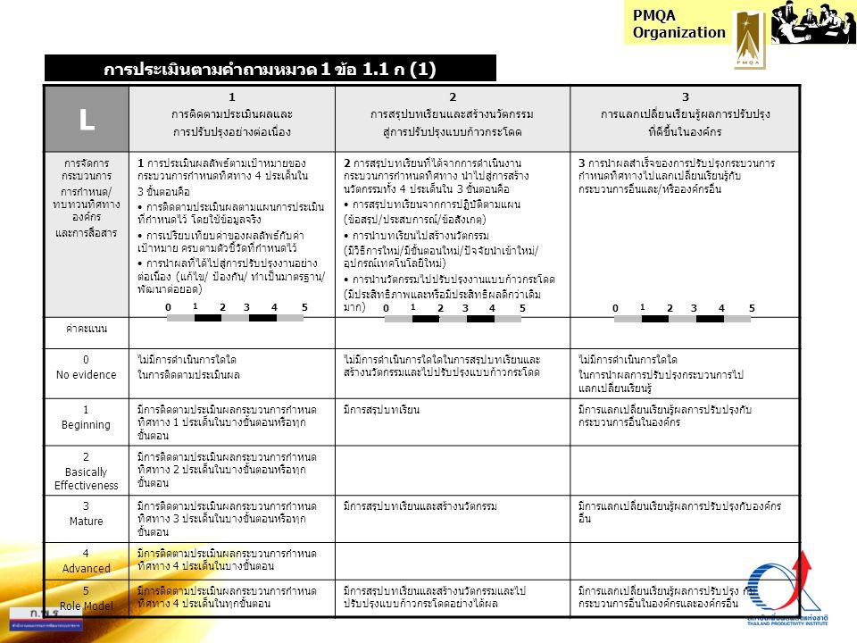 PMQA Organization I 1 ความสอดคล้องของระบบจัดการ (เป้า-แผน-ปฏิบัติ-วัด-ปรับ) 2 การใช้ระบบตัววัด การประเมิน การปรับปรุง ที่สอดคล้องกับกระบวนการอื่น 3 การมีแนวทางที่มุ่งสู่ผลสำเร็จตามความ ต้องการและเป้าหมายองค์กร การจัดการ กระบวนการ กำกับดูแล ตนเองที่ดี 4 ด้าน 1 กระบวนการกำกับดูแลตนเองที่ดี มีความสอดคล้องกัน 4 ด้าน ใน 5 ขั้นตอน ได้แก่ • กำหนดเป้าหมาย • กำหนดแผนงาน (วิธีการ) • การปฏิบัติตามแผนงาน • การวัดประเมินผลลัพธ์ • การเรียนรู้สู่การปรับปรุง 2 การบูรณาการกระบวนการกำกับดูแลตนเองที่ดี ทั้ง 3 ระบบคือ • ระบบตัววัด • ระบบประเมิน • ระบบปรับปรุง ที่สอดคล้องและช่วยเสริมการทำงานให้กับ กระบวนการอื่นที่เกี่ยวข้อง 3 การมีแนวทางดำเนินงานหรือจัดการ กระบวนการกำกับดูแลตนเองที่ดี ที่มุ่งสู่ ผลสำเร็จตามความต้องการและเป้าหมายของ องค์กร ค่าคะแนน 0 No evidence ไม่มีความสอดคล้องกัน ในกระบวนการการกำกับ ดูแลตนเองที่ดี ไม่มีการบูรณาการทั้ง 3 ระบบของกระบวนการ กำกับดูแลตนเองที่สอดคล้องและช่วยเสริมการ ทำงานให้กับกระบวนการอื่นที่เกี่ยวข้อง ไม่มีการจัดการกระบวนการกำหนดทิศทางที่มุ่ง สู่ผลสำเร็จตามเป้าหมายขององค์กร 1 Beginning กระบวนการการกำกับดูแลตนเองที่ดี 1 ด้าน มีความสอดคล้องที่ดีระหว่างกันในบางขั้นตอน หรือทุกขั้นตอน มีการบูรณาการ 1 ระบบ ที่สอดคล้องและช่วยเสริม การทำงานให้กับกระบวนการอื่นที่เกี่ยวข้อง มีการจัดการกระบวนการกำหนดทิศทาง บางประเด็น ที่มุ่งผลสำเร็จตามเป้าหมายองค์กร โดยตรง 2 Basically Effectiveness กระบวนการการกำกับดูแลตนเองที่ดี 2 ด้าน มีความสอดคล้องที่ดีระหว่างกันในบางขั้นตอน หรือทุกขั้นตอน 3 Mature กระบวนการการกำกับดูแลตนเองที่ดี 3 ด้าน มีความสอดคล้องที่ดีระหว่างกันในบางขั้นตอน หรือทุกขั้นตอน มีการบูรณาการ 2 ระบบ ที่สอดคล้องและช่วยเสริม การทำงานให้กับกระบวนการอื่นที่เกี่ยวข้อง มีการจัดการกระบวนการกำหนดทิศทาง ในประเด็น ส่วนใหญ่ ที่มุ่งผลสำเร็จตาม เป้าหมายองค์กรโดยตรง 4 Advanced กระบวนการการกำกับดูแลตนเองที่ดี 4 ด้าน มีความสอดคล้องที่ดีระหว่างกันในบางขั้นตอน 5 Role Model กระบวนการการกำกับดูแลตนเองที่ดี 4 ด้าน มีความสอดคล้องที่ดีระหว่างกันในทุกขั้นตอน มีการบูรณาการ 3 ระบบ ที่สอดคล้องและช่วยเสริม การทำงานให้กับกระบวนการอื่นที่เกี่ยวข้อง มีการจัดการกระบวนการกำหนดทิศทาง ครบทุกประเด็น ท