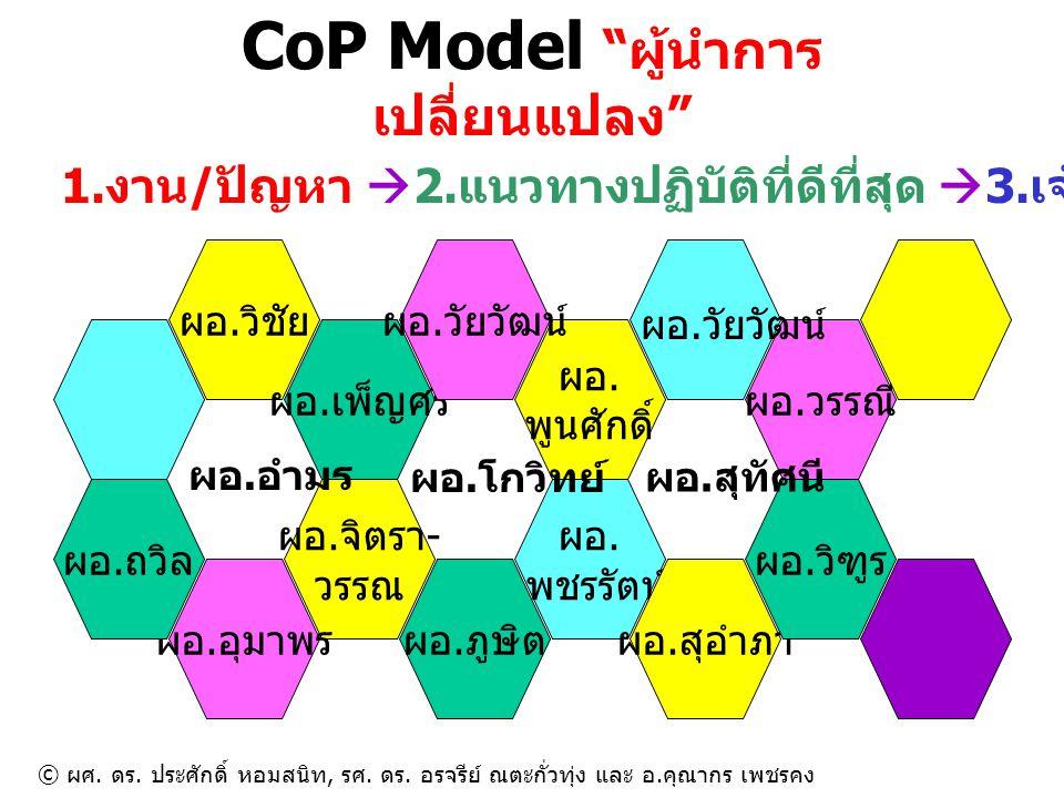 CoP ช่วยกันคิด ช่วยกันทำอย่างเป็นระบบครบวงจร ปัญหาคืออะไร จะแก้ไขอย่างไร เราทำอะไรได้บ้าง คุณมีความคิดอะไรบ้าง คนอื่นมีแนวทางปฏิบัติที่ดีที่สุดอะไรบ้าง มีทางเลือก อื่นอีกไหม คำตอบ อยู่ใน ปัญหา พวกเราควรทำอะไร คิดถึง สิ่งที่ดี ที่สุด ข้อดีเปรียบเทียบกับข้อเสีย ค่าใช้จ่ายเปรียบเทียบกับประโยชน์ ใครเป็นเจ้าภาพ CoP -> ผู้นำการ เปลี่ยนแปลง 1.