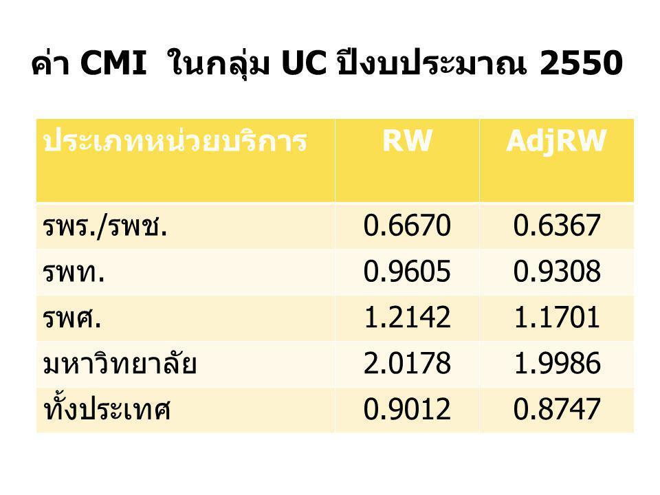 ค่า CMI ในกลุ่ม UC ปีงบประมาณ 2550 ประเภทหน่วยบริการRWAdjRW รพร./รพช.0.66700.6367 รพท.0.96050.9308 รพศ.1.21421.1701 มหาวิทยาลัย2.01781.9986 ทั้งประเทศ
