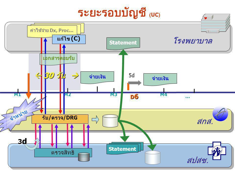 รับ / ตรวจ /DRG M1M2M4 … จำหน่าย สกส. ค่าใช้จ่าย Dx, Proc... โรงพยาบาล สปสช. ระยะรอบบัญชี (UC) M3 แก้ไข (C) เอกสารตอบรับ ตรวจสิทธิ Statement D6D6D6D6